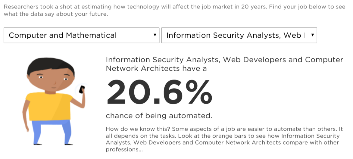 Information Security Analysts, Web Developers and Computer Network Architects have a20.6% chance of being automated.